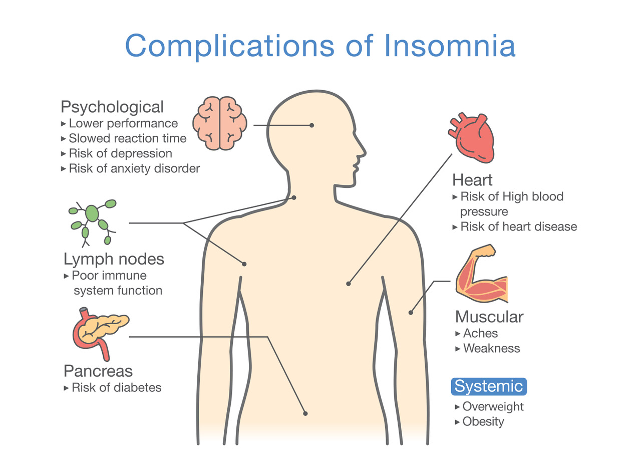 complications of insomnia